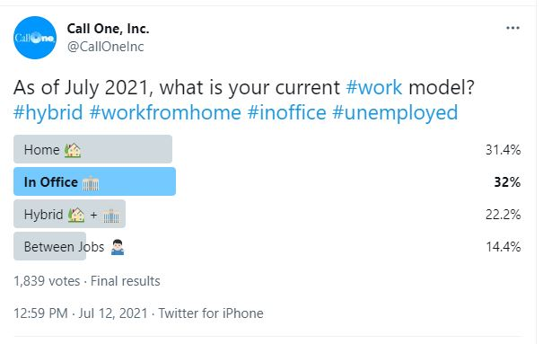 Hybrid Work Work From Home Work In Office